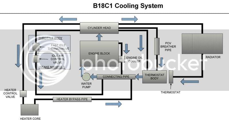 Gsr B18c1 Cooling System Diagram