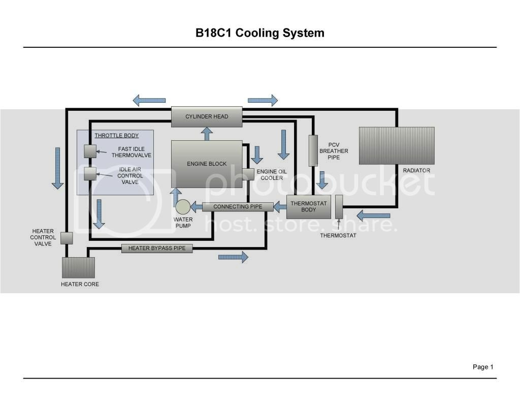 GSR B18C1 Cooling System Diagram | Team Integra Forums on