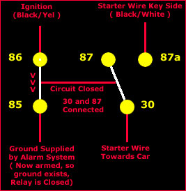 relays explained team integra forums team integra in this diagram the alarm is armed resulting in ground showing at pin 85 when you turn the key to start 12 volts now shows on pin 86 courtesy of the