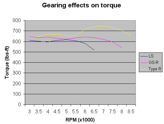 GSR vs Type R Transmission for Drag Racing NA - which is