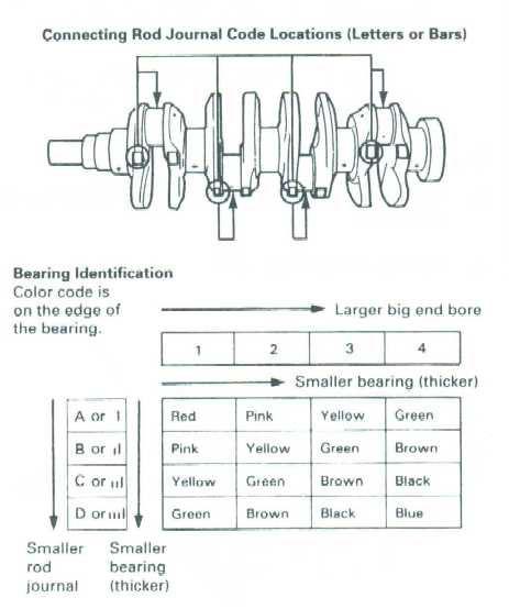 honda main & rod bearing color codes - team integra forums - team integra